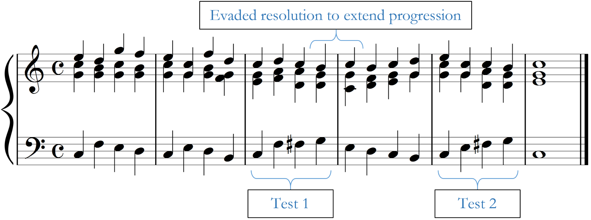 Four-measure, chorale-style progression that tests the problem progression in a new context and illustrates an evaded resolution.