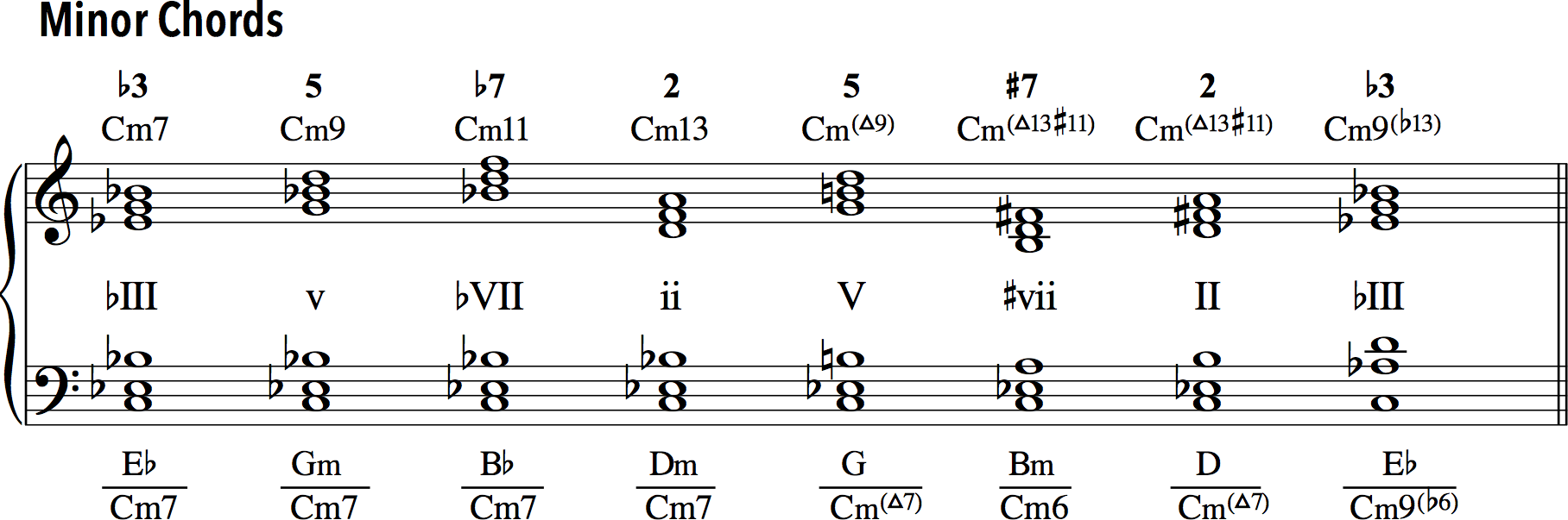 Upper-structure triads over minor chords.